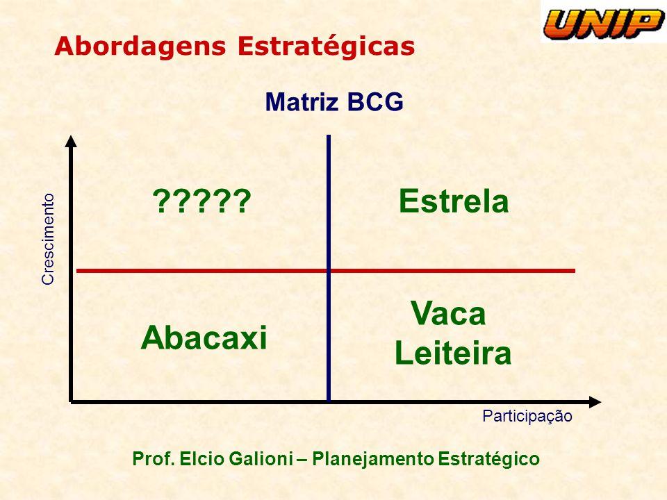 Prof. Elcio Galioni – Planejamento Estratégico Abordagens Estratégicas Matriz BCG Crescimento Participação Estrela ????? Vaca Leiteira Abacaxi