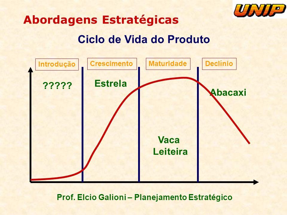 Prof. Elcio Galioni – Planejamento Estratégico Abordagens Estratégicas Ciclo de Vida do Produto Estrela ????? Vaca Leiteira Abacaxi Introdução Crescim