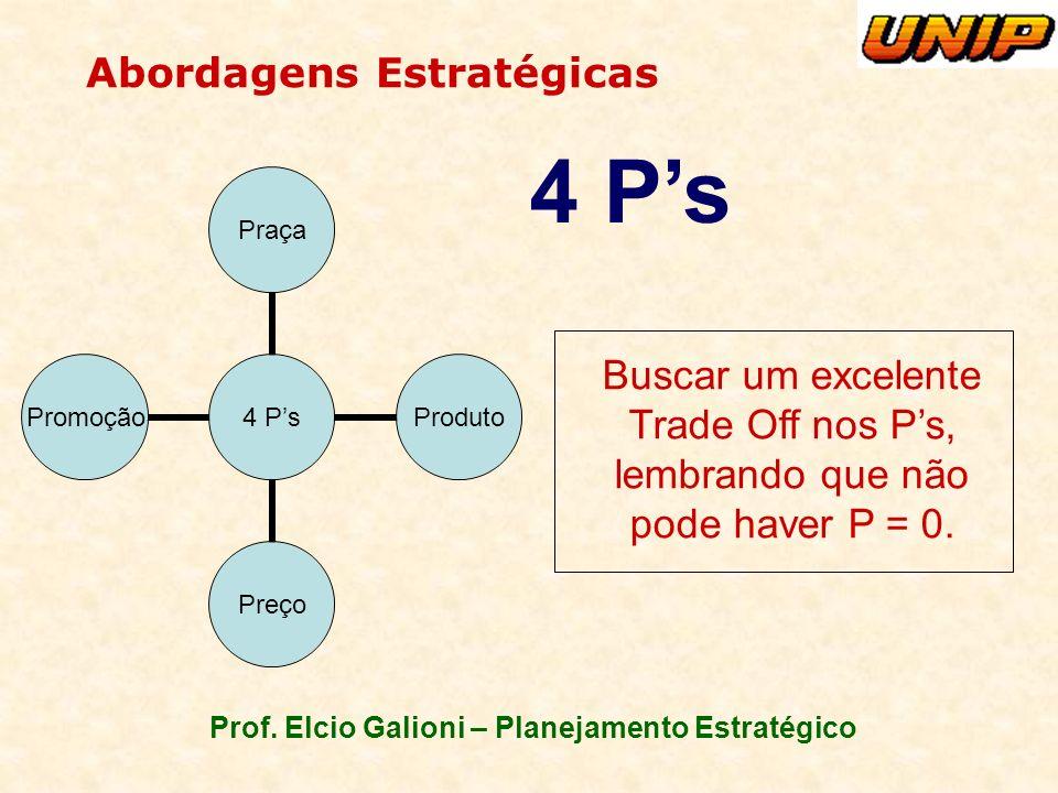 Prof. Elcio Galioni – Planejamento Estratégico Abordagens Estratégicas 4 Ps PraçaProduto Preço Promoção Buscar um excelente Trade Off nos Ps, lembrand