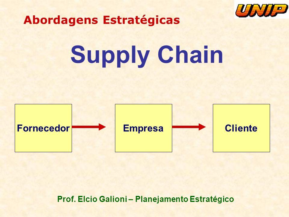 Prof. Elcio Galioni – Planejamento Estratégico Abordagens Estratégicas Supply Chain FornecedorClienteEmpresa