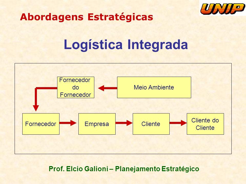 Prof. Elcio Galioni – Planejamento Estratégico Abordagens Estratégicas Logística Integrada FornecedorEmpresaCliente Cliente do Cliente Fornecedor do F