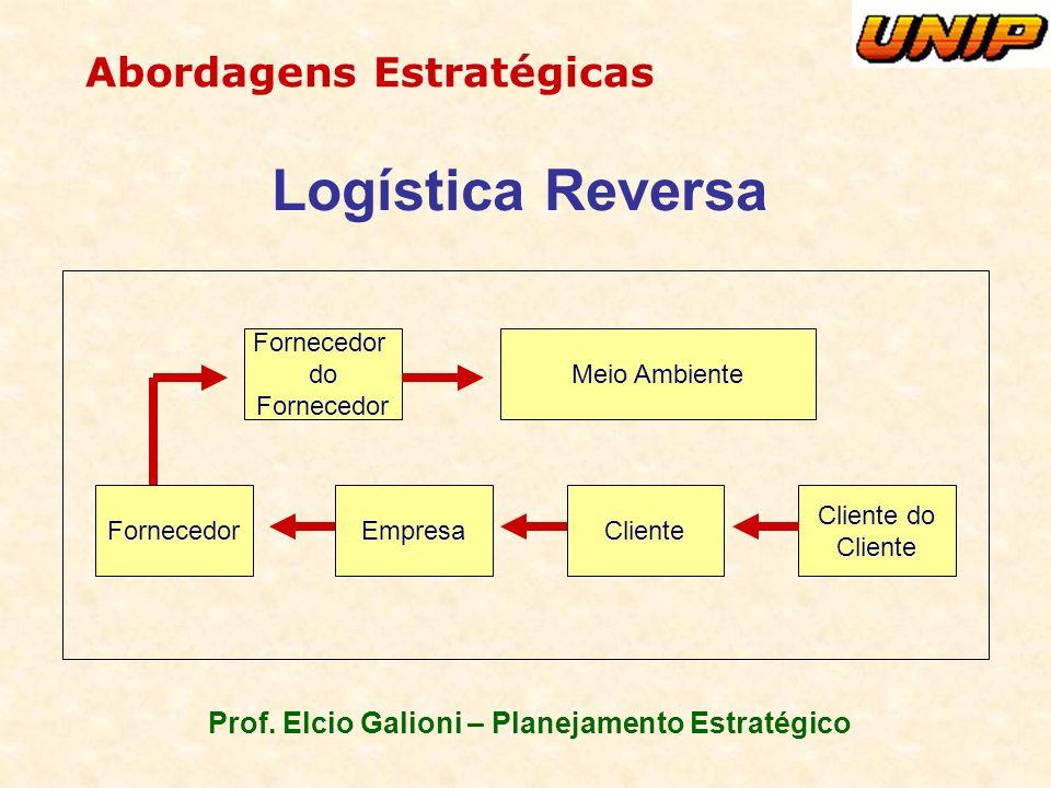Prof. Elcio Galioni – Planejamento Estratégico Abordagens Estratégicas Logística Reversa FornecedorEmpresaCliente Cliente do Cliente Fornecedor do For