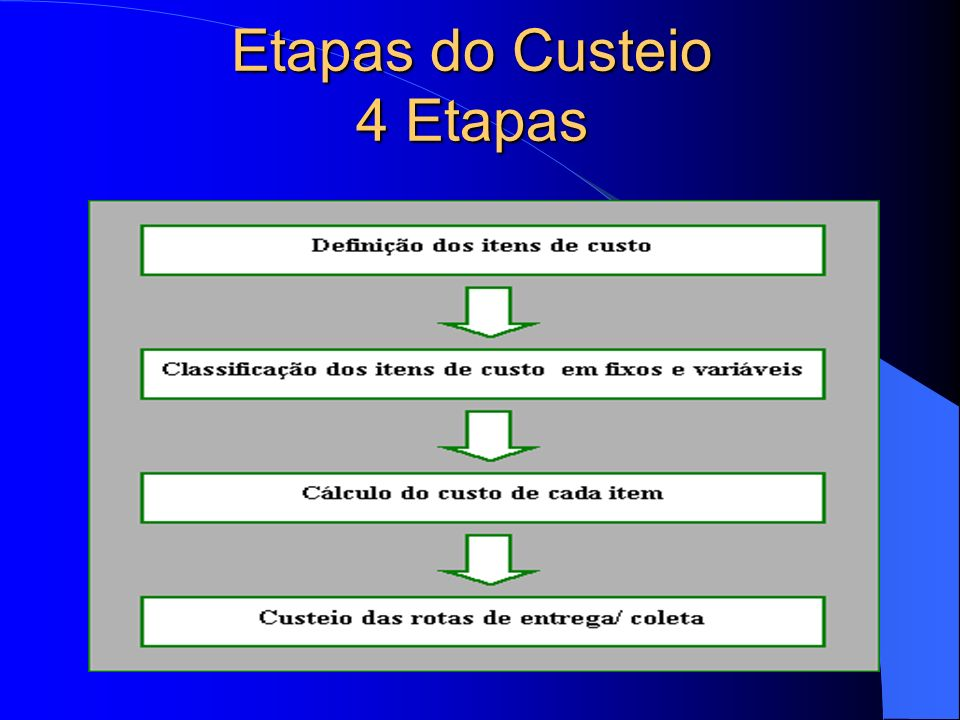 Etapas do Custeio 4 Etapas