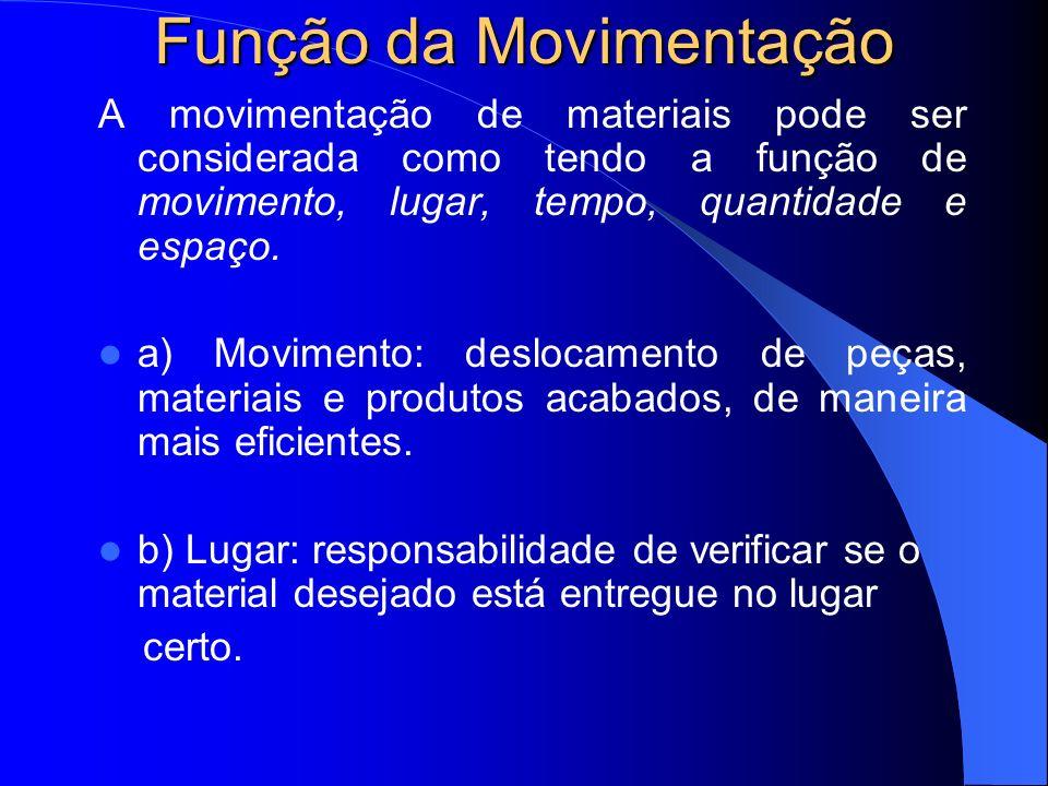 Função da Movimentação c) Tempo: os materiais devem chegar ao local de trabalho, fábrica ou cliente no momento exato.