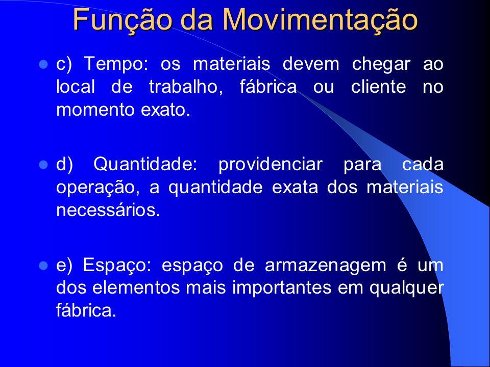 Equipamentos de Movimentação Conceito: são dispositivos utilizados para movimentação de materiais.