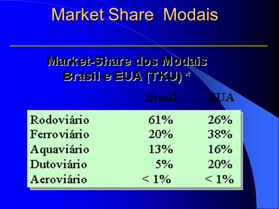 Market Share Modais