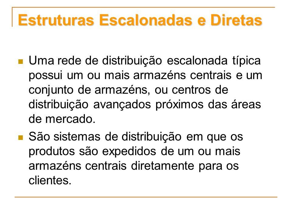 Estruturas Escalonadas e Diretas Uma rede de distribuição escalonada típica possui um ou mais armazéns centrais e um conjunto de armazéns, ou centros