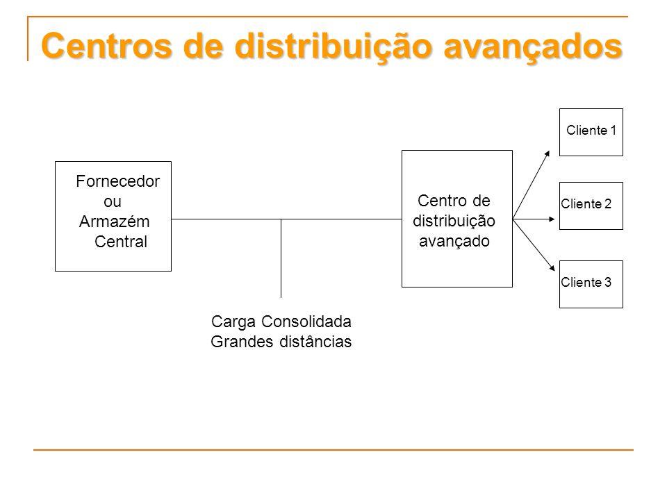 Centros de distribuição avançados Carga Consolidada Grandes distâncias Fornecedor ou Armazém Central Cliente 1 Cliente 2 Cliente 3 Centro de distribui