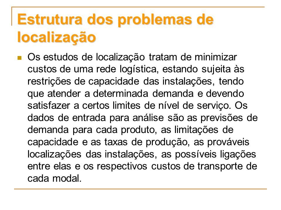 Estrutura dos problemas de localização Os estudos de localização tratam de minimizar custos de uma rede logística, estando sujeita às restrições de ca