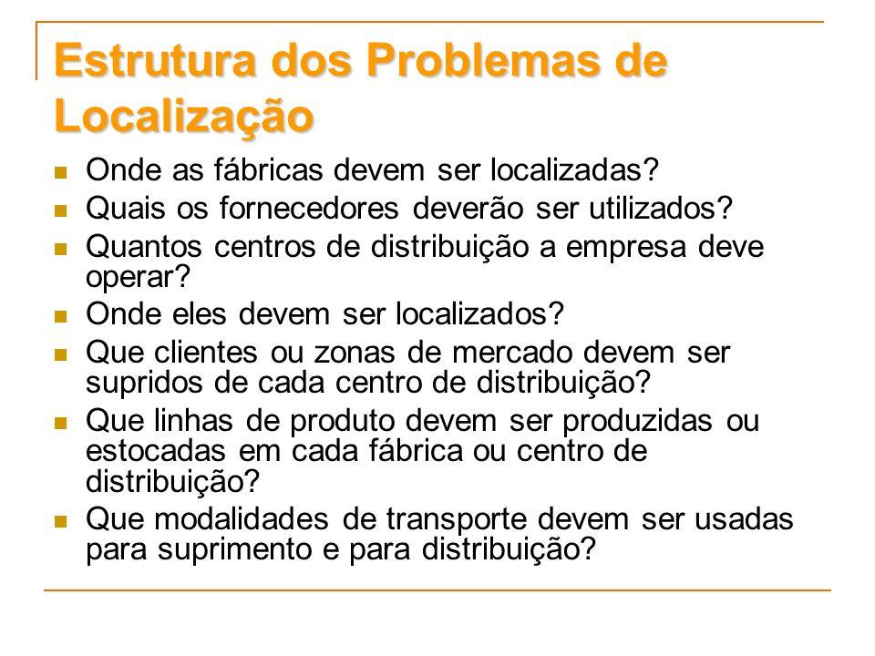 Estrutura dos Problemas de Localização Onde as fábricas devem ser localizadas? Quais os fornecedores deverão ser utilizados? Quantos centros de distri