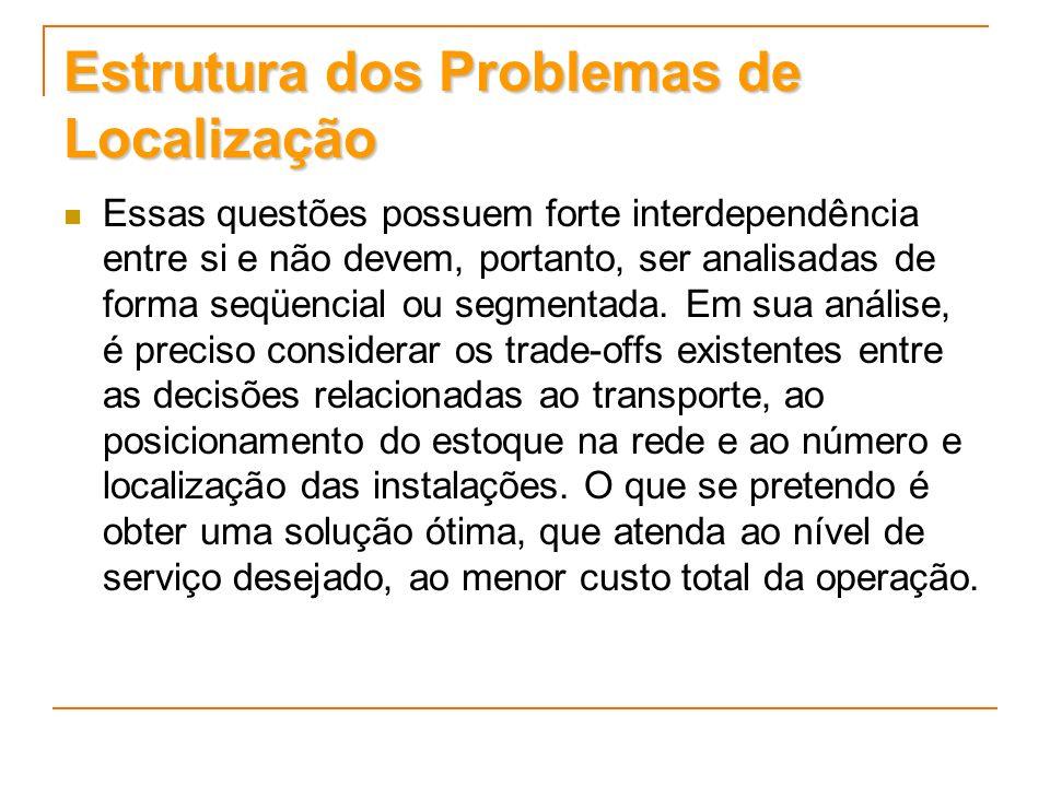 Estrutura dos Problemas de Localização Essas questões possuem forte interdependência entre si e não devem, portanto, ser analisadas de forma seqüencia