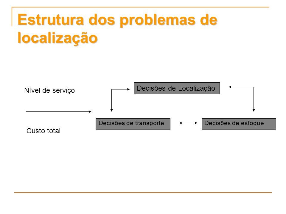Estrutura dos problemas de localização Nível de serviço Custo total Decisões de Localização Decisões de transporteDecisões de estoque