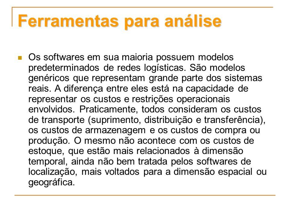 Ferramentas para análise Os softwares em sua maioria possuem modelos predeterminados de redes logísticas. São modelos genéricos que representam grande