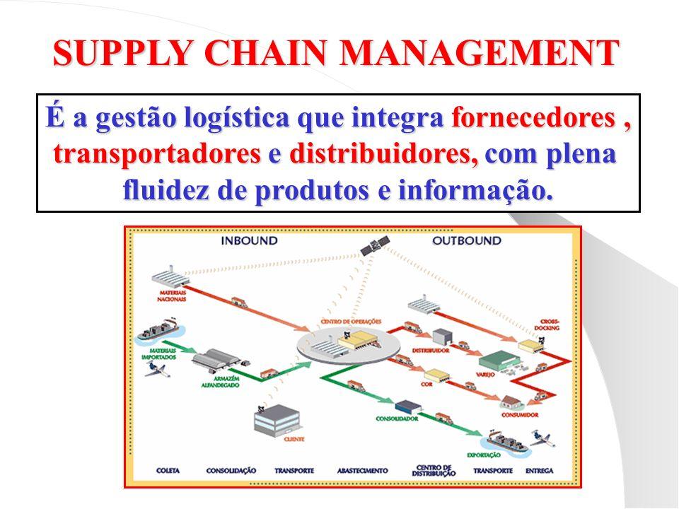 SUPPLY CHAIN MANAGEMENT É a gestão logística que integra fornecedores, transportadores e distribuidores, com plena fluidez de produtos e informação.