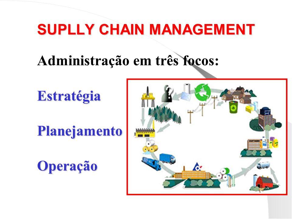 SUPLLY CHAIN MANAGEMENT Administração em três focos:EstratégiaPlanejamentoOperação