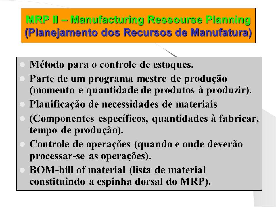 MRP II – Manufacturing Ressourse Planning (Planejamento dos Recursos de Manufatura) Método para o controle de estoques. Parte de um programa mestre de