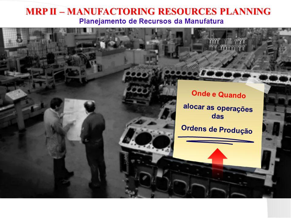 MRP II – MANUFACTORING RESOURCES PLANNING O n d e e Q u a n d o a l o c a r a s o p e r a ç õ e s d a s O r d e n s d e P r o d u ç ã o Planejamento d