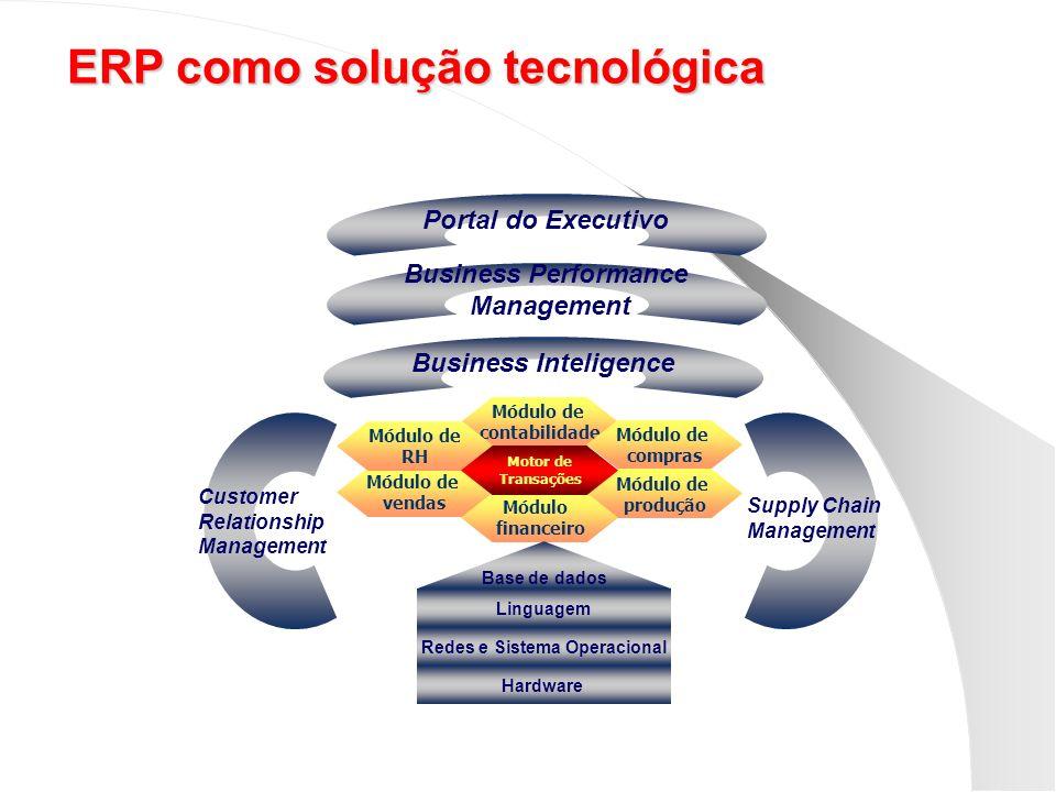 Portal do Executivo Business Performance Management Business Inteligence Módulo de contabilidade Módulo de vendas Módulo de compras Módulo de produção