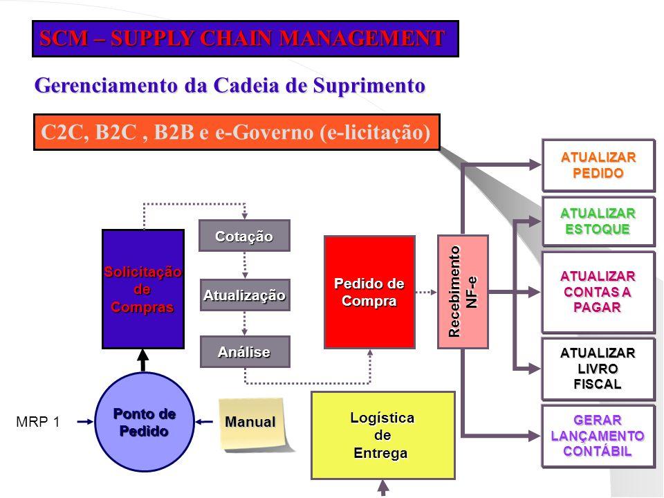 SCM – SUPPLY CHAIN MANAGEMENT MRP 1 Ponto de Pedido Solicitação de Compras CotaçãoAtualização Análise Pedido de Compra Manual LogísticadeEntrega Receb