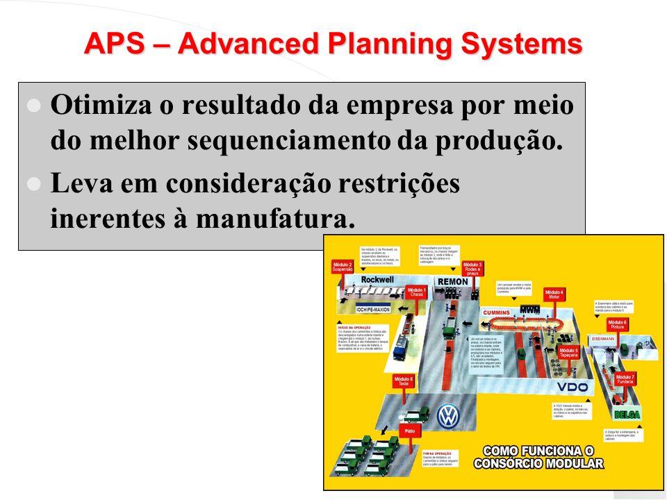 APS – Advanced Planning Systems Otimiza o resultado da empresa por meio do melhor sequenciamento da produção. Leva em consideração restrições inerente