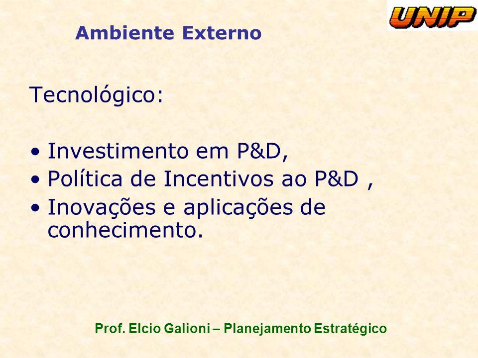 Prof. Elcio Galioni – Planejamento Estratégico Ambiente Externo Tecnológico: Investimento em P&D, Política de Incentivos ao P&D, Inovações e aplicaçõe