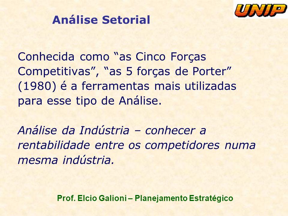 Prof. Elcio Galioni – Planejamento Estratégico Análise Setorial Conhecida como as Cinco Forças Competitivas, as 5 forças de Porter (1980) é a ferramen