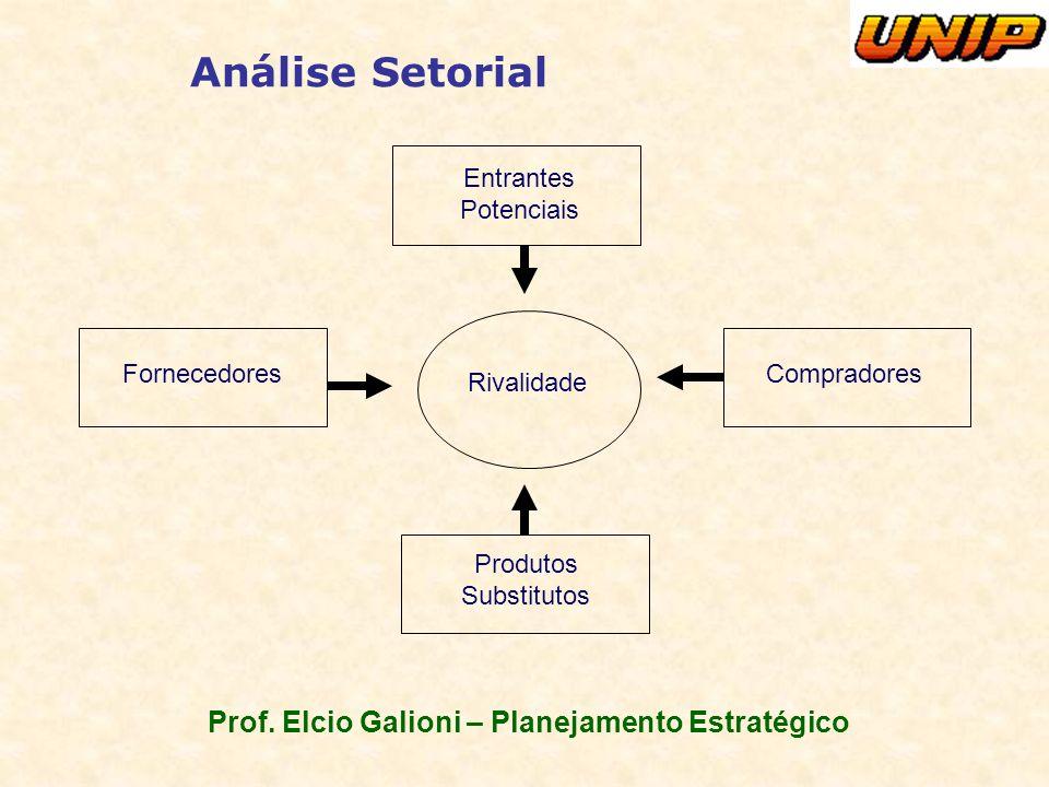 Prof. Elcio Galioni – Planejamento Estratégico Análise Setorial Entrantes Potenciais Compradores Produtos Substitutos Fornecedores Rivalidade
