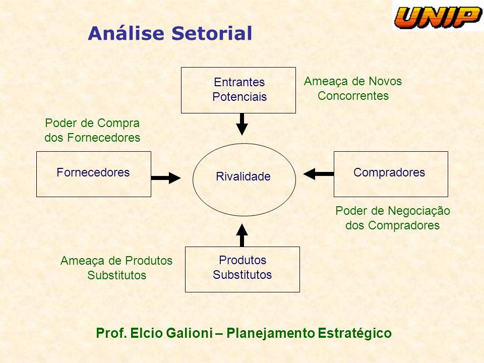 Prof. Elcio Galioni – Planejamento Estratégico Análise Setorial Entrantes Potenciais Compradores Produtos Substitutos Fornecedores Rivalidade Ameaça d