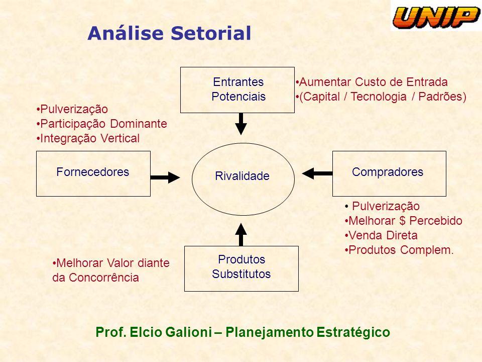 Prof. Elcio Galioni – Planejamento Estratégico Análise Setorial Entrantes Potenciais Compradores Produtos Substitutos Fornecedores Rivalidade Pulveriz