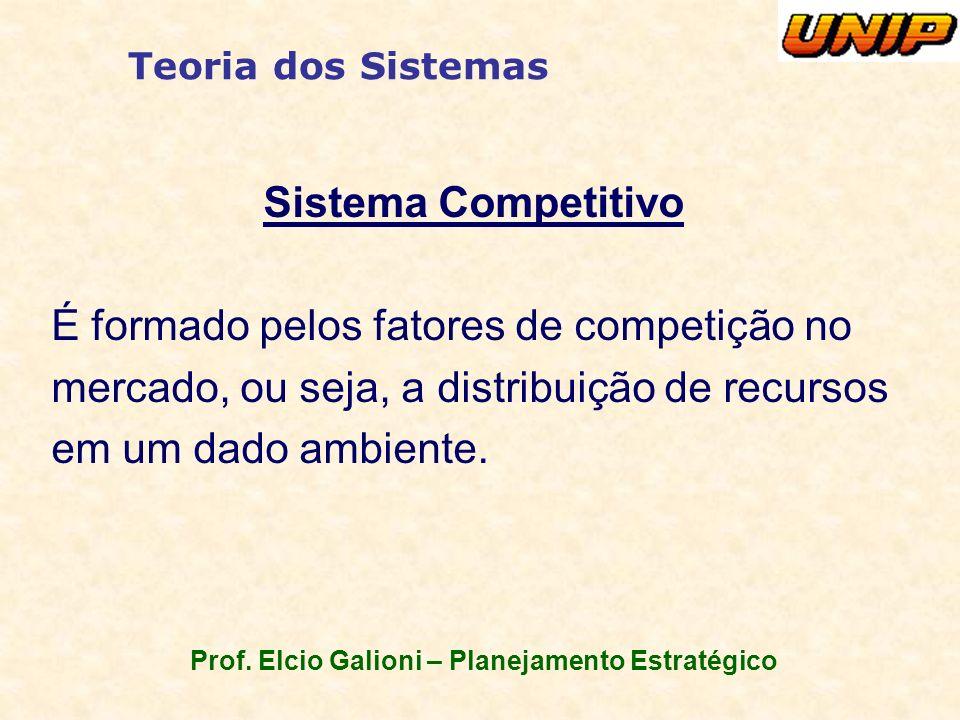 Prof. Elcio Galioni – Planejamento Estratégico Teoria dos Sistemas Sistema Competitivo É formado pelos fatores de competição no mercado, ou seja, a di