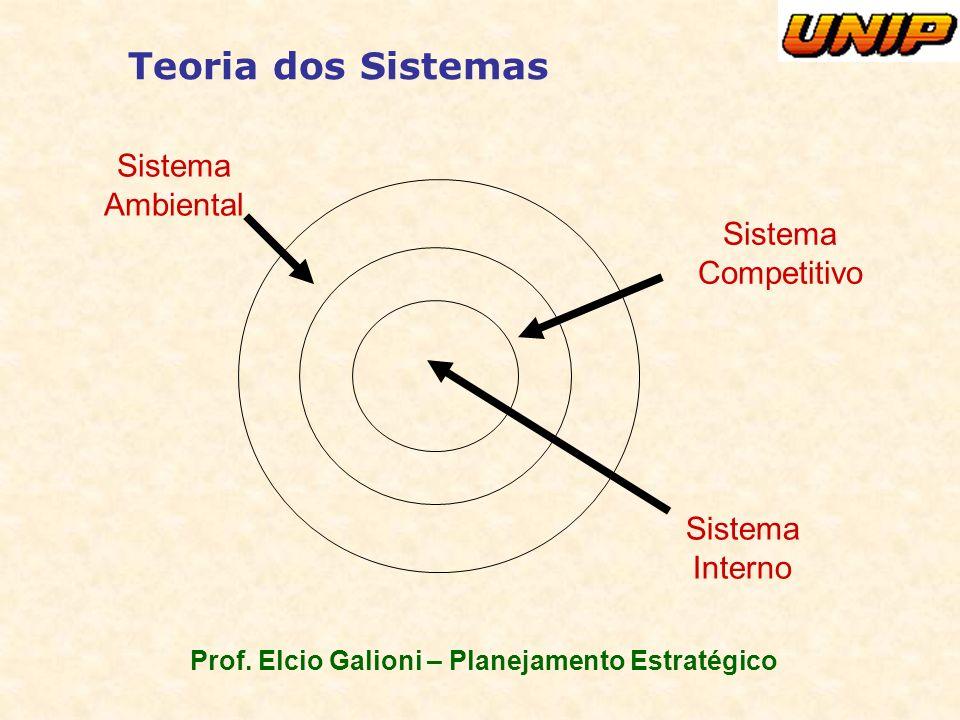 Prof. Elcio Galioni – Planejamento Estratégico Teoria dos Sistemas Sistema Ambiental Sistema Competitivo Sistema Interno
