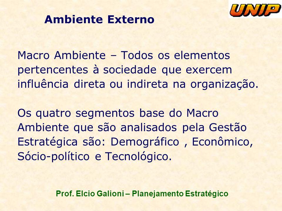Prof. Elcio Galioni – Planejamento Estratégico Ambiente Externo Macro Ambiente – Todos os elementos pertencentes à sociedade que exercem influência di