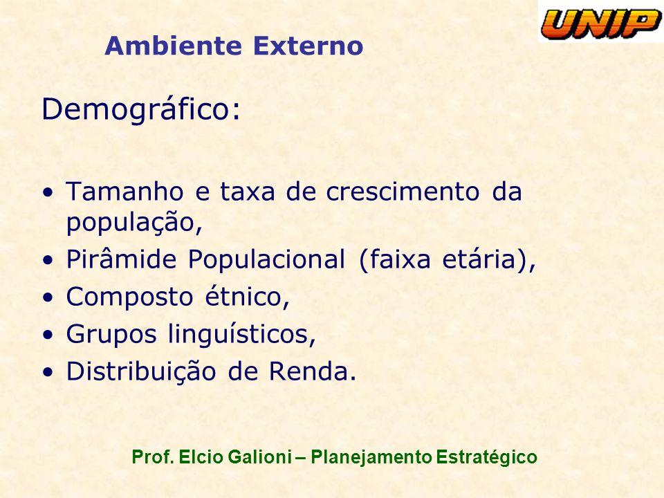 Prof. Elcio Galioni – Planejamento Estratégico Ambiente Externo Demográfico: Tamanho e taxa de crescimento da população, Pirâmide Populacional (faixa