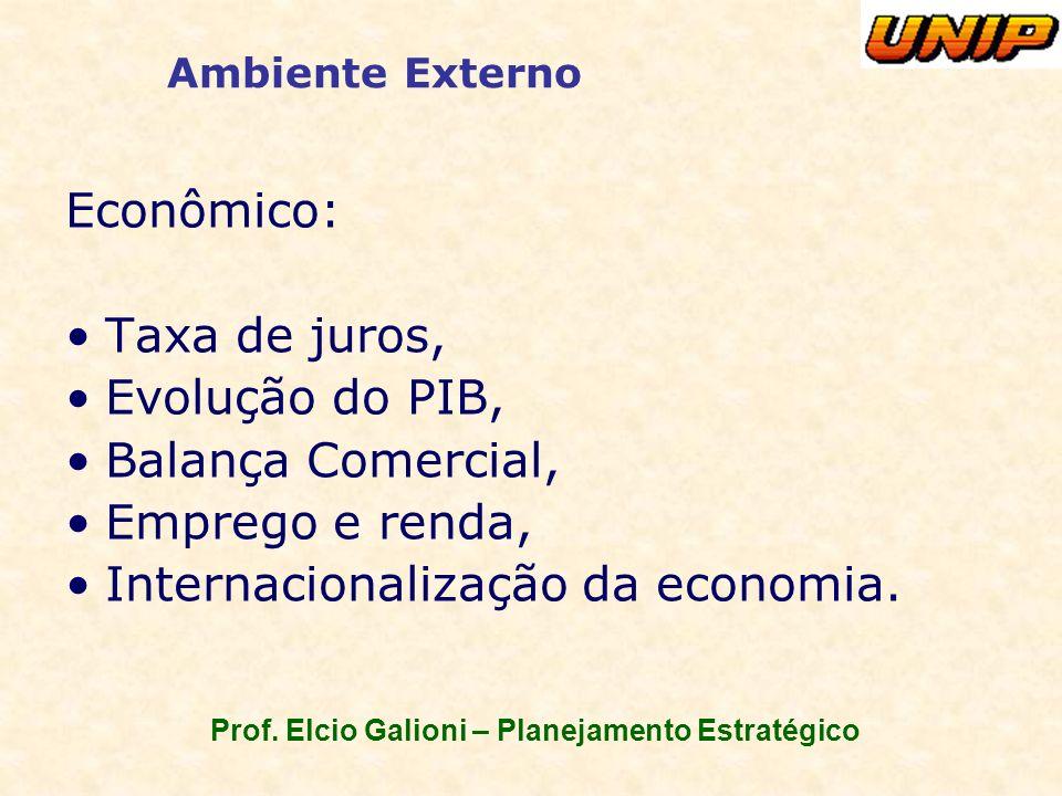 Prof. Elcio Galioni – Planejamento Estratégico Ambiente Externo Econômico: Taxa de juros, Evolução do PIB, Balança Comercial, Emprego e renda, Interna