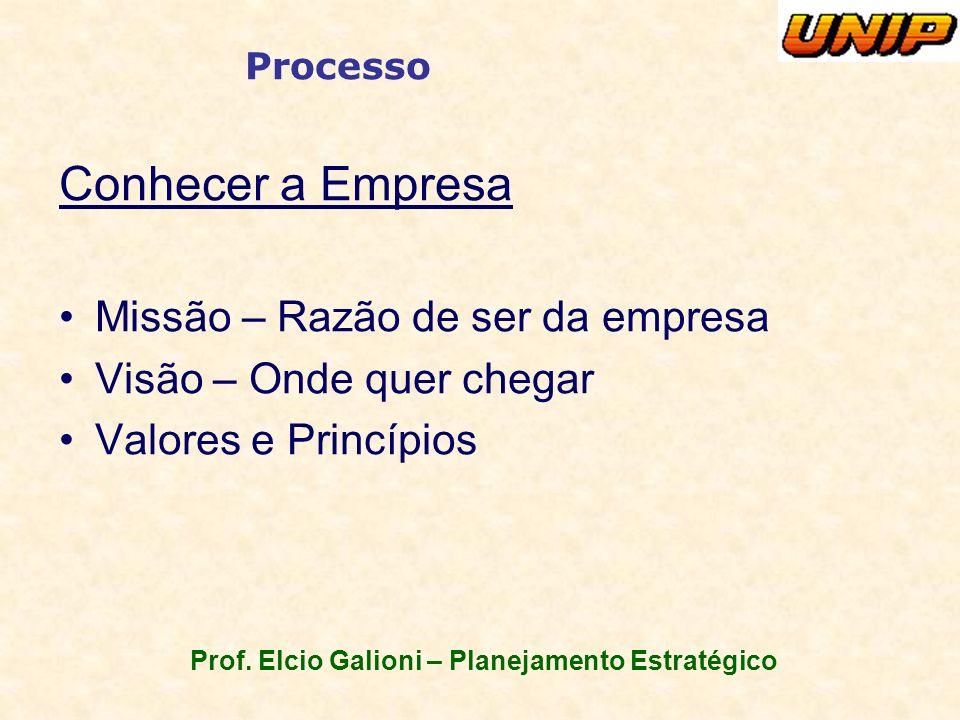 Prof. Elcio Galioni – Planejamento Estratégico Processo Conhecer a Empresa Missão – Razão de ser da empresa Visão – Onde quer chegar Valores e Princíp