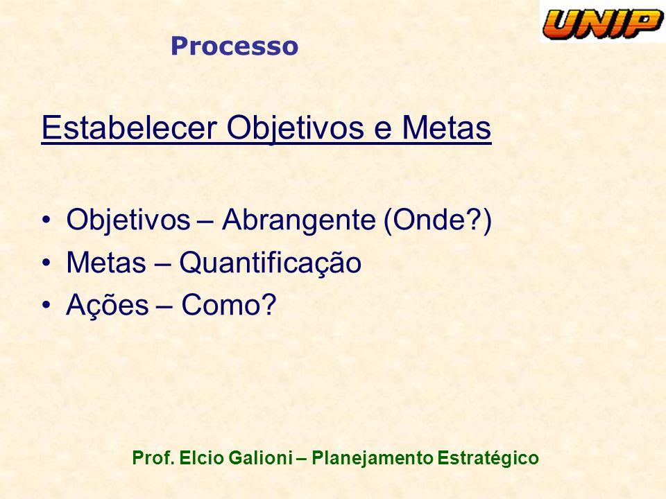 Prof. Elcio Galioni – Planejamento Estratégico Processo Estabelecer Objetivos e Metas Objetivos – Abrangente (Onde?) Metas – Quantificação Ações – Com