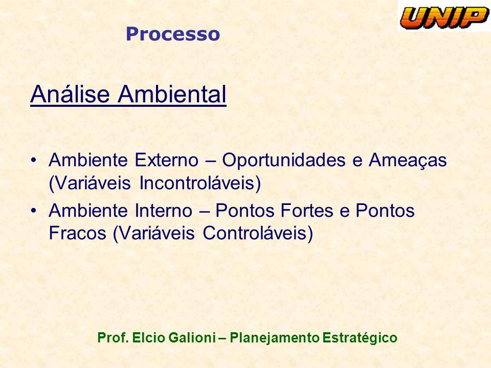 Prof. Elcio Galioni – Planejamento Estratégico Processo Análise Ambiental Ambiente Externo – Oportunidades e Ameaças (Variáveis Incontroláveis) Ambien