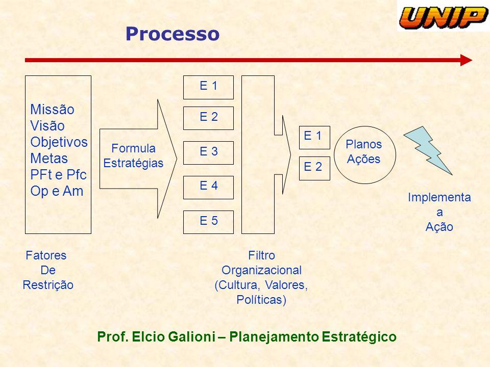 Prof. Elcio Galioni – Planejamento Estratégico Processo Missão Visão Objetivos Metas PFt e Pfc Op e Am Fatores De Restrição Formula Estratégias E 1 E