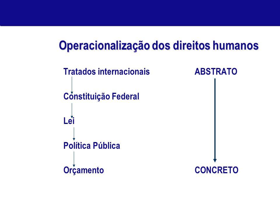 Operacionalização dos direitos humanos Tratados internacionaisABSTRATO Constituição Federal Lei Política Pública OrçamentoCONCRETO
