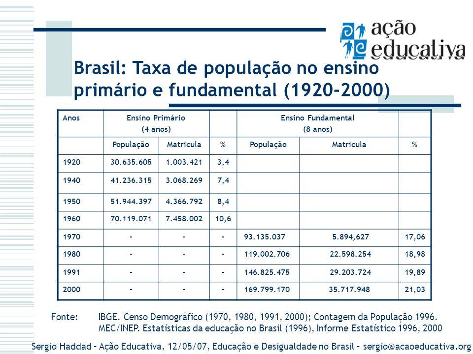 Sergio Haddad – Ação Educativa, 12/05/07, Educação e Desigualdade no Brasil – sergio@acaoeducativa.org AnosEnsino Primário (4 anos) Ensino Fundamental