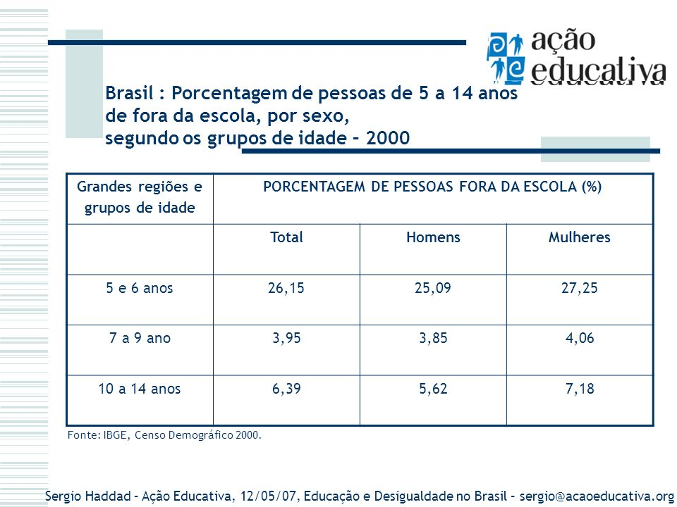 Sergio Haddad – Ação Educativa, 12/05/07, Educação e Desigualdade no Brasil – sergio@acaoeducativa.org Baixo Nível De Conclusão 97% das crianças de 7 a 14 anos FREQUENTAM o ensino fundamental, Menos de 70% conseguem concluir a 8ª série