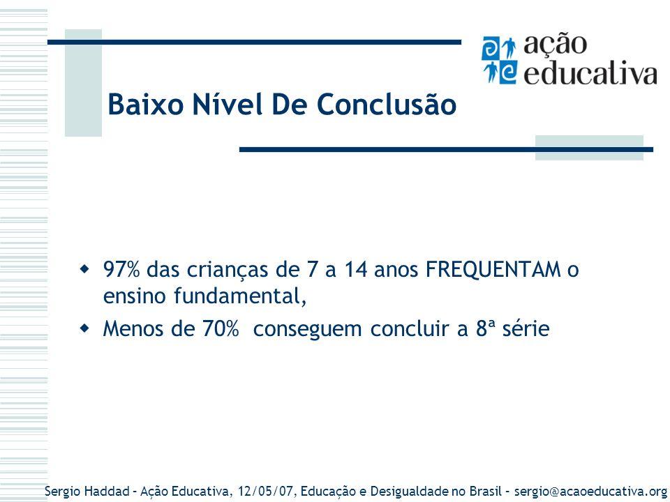 Sergio Haddad – Ação Educativa, 12/05/07, Educação e Desigualdade no Brasil – sergio@acaoeducativa.org Média de Anos de Estudos em 2003 Brasil = 6,4 anos Na zona rural, a população de 15 anos ou mais tem 3 anos a menos de estudos