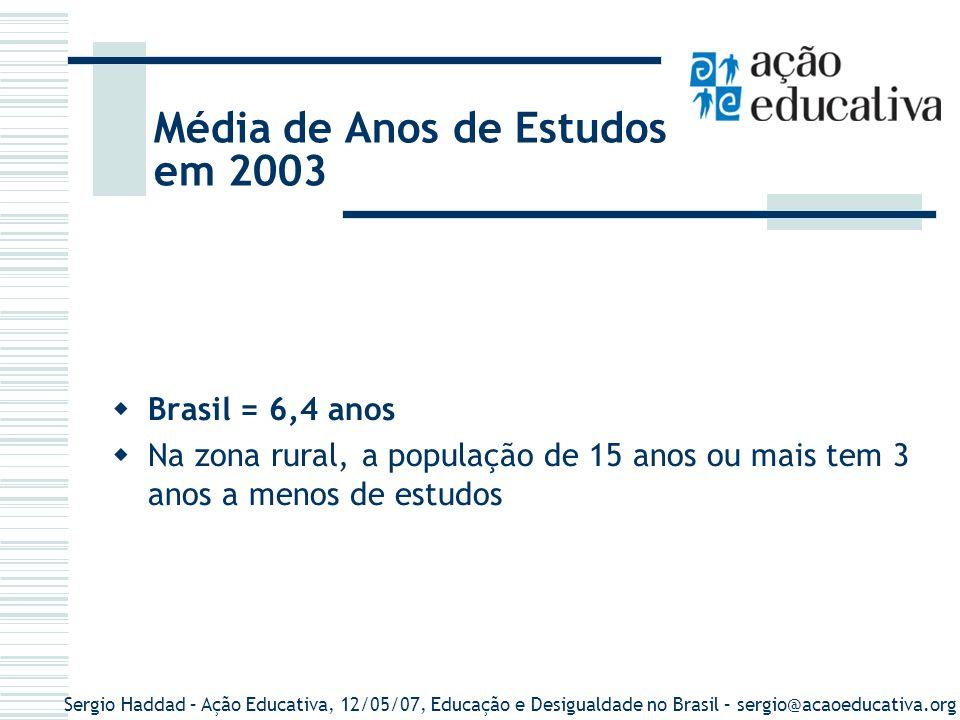 Sergio Haddad – Ação Educativa, 12/05/07, Educação e Desigualdade no Brasil – sergio@acaoeducativa.org Média de Anos de Estudos em 2003 Brasil = 6,4 a