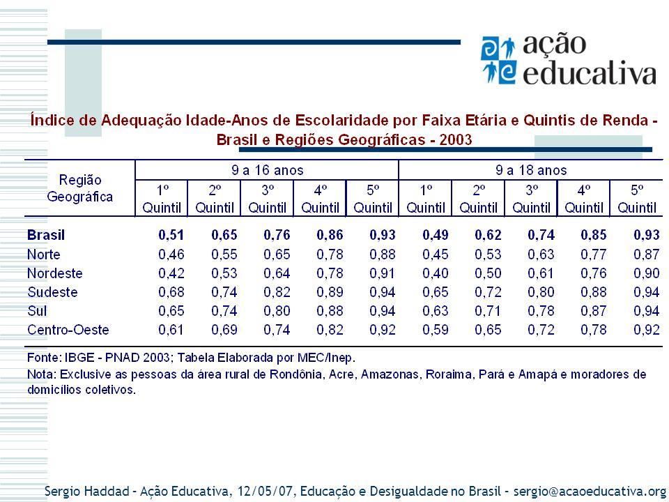 Sergio Haddad – Ação Educativa, 12/05/07, Educação e Desigualdade no Brasil – sergio@acaoeducativa.org