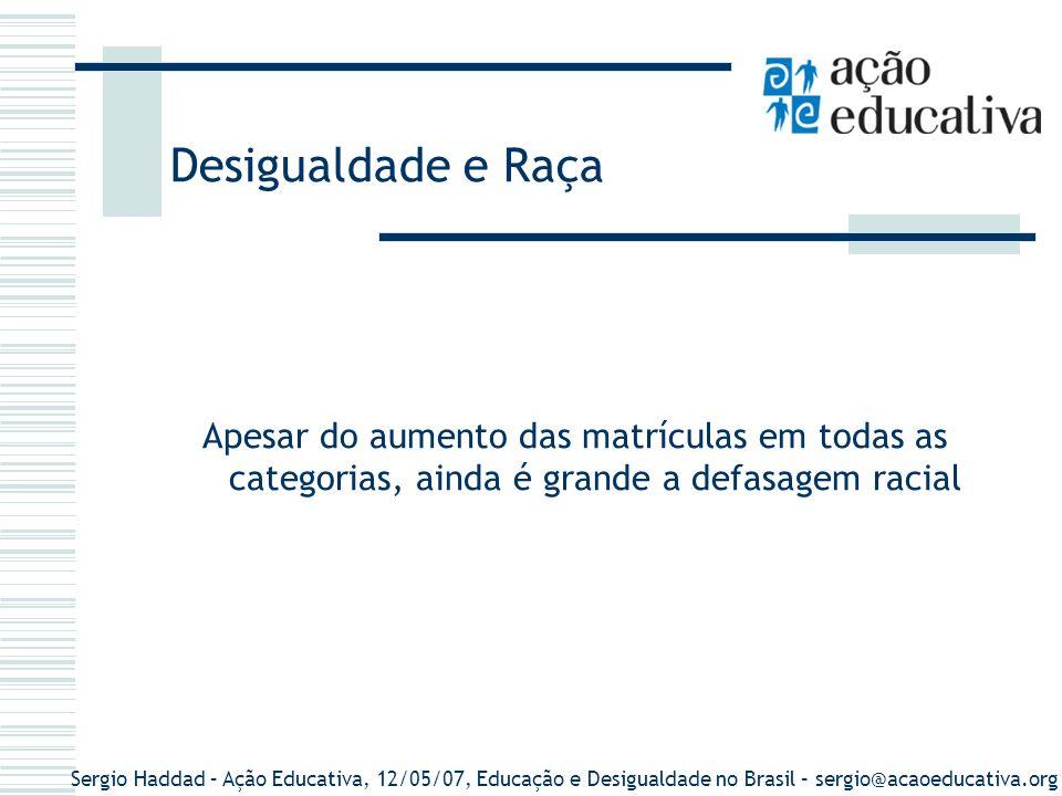 Sergio Haddad – Ação Educativa, 12/05/07, Educação e Desigualdade no Brasil – sergio@acaoeducativa.org Média de anos de estudo das pessoas com 10 anos ou mais