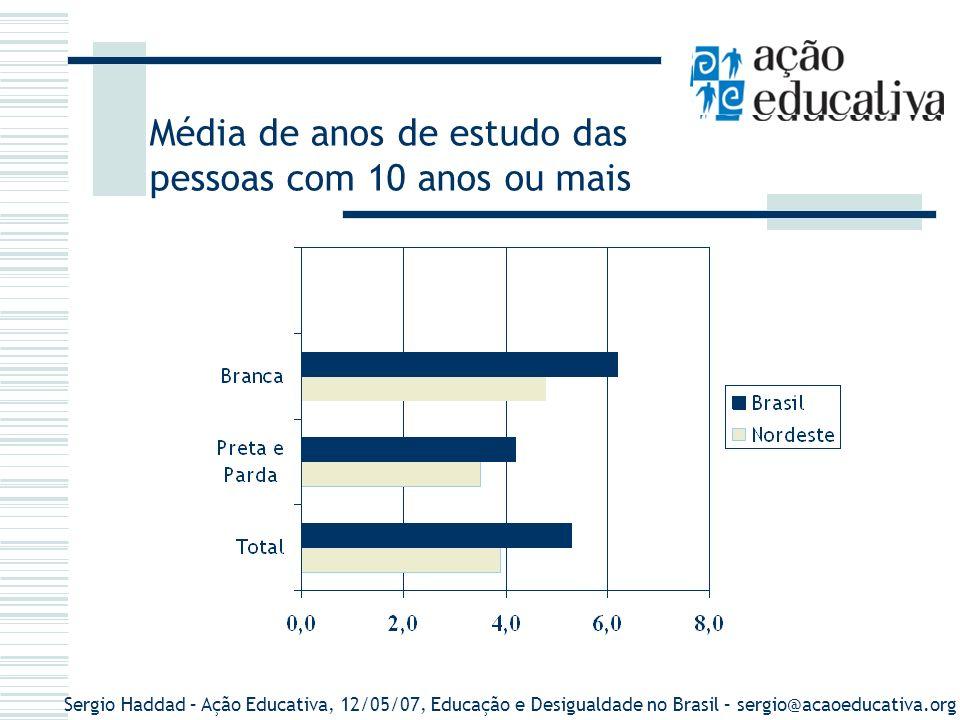 Sergio Haddad – Ação Educativa, 12/05/07, Educação e Desigualdade no Brasil – sergio@acaoeducativa.org Desigualdades e Gênero As mulheres têm níveis de escolaridade média superiores para todas as regiões 49% dos alunos do Ensino Fundamental são do sexo feminino 54% dos alunos do Ensino Médio são do sexo feminino; 56% dos estudantes da Educação Superior são do sexo feminino