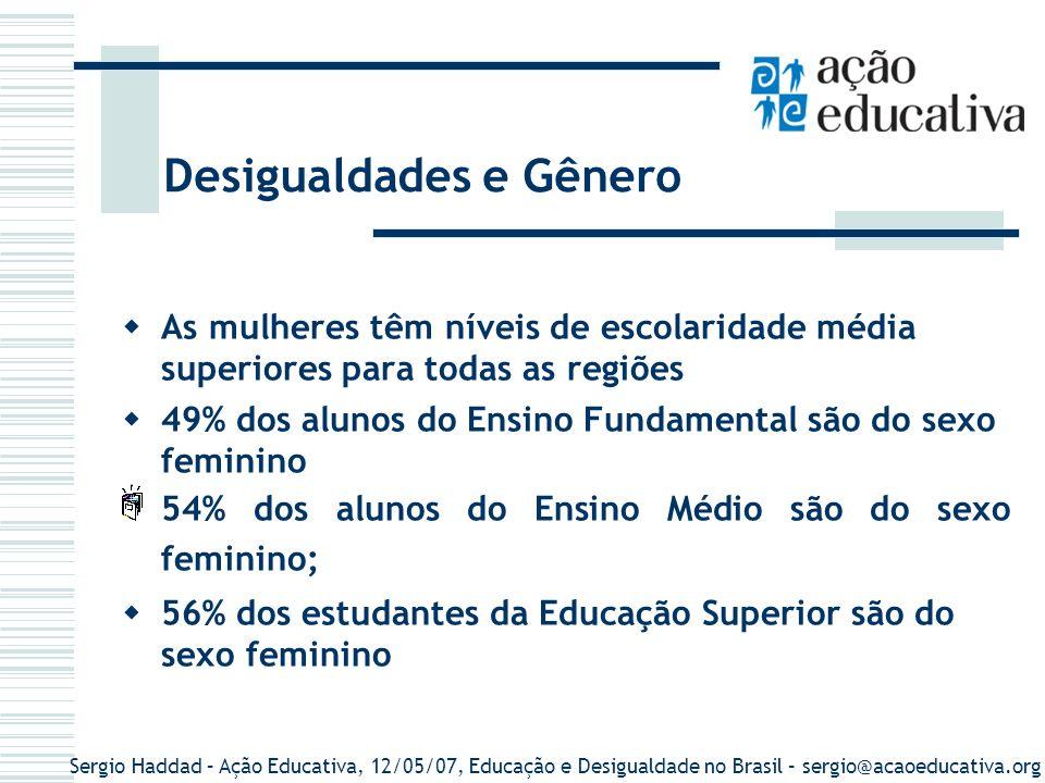 Sergio Haddad – Ação Educativa, 12/05/07, Educação e Desigualdade no Brasil – sergio@acaoeducativa.org BrasilNorteNordesteSudesteSulCentro-oeste Homens6,76,05,27,67,46,4 Mulheres7,06,65,97,67,47,3 Nível médio de anos de estudo – pessoas com 15 anos ou mais / gênero 2004 Fonte: IBGE / PNAD