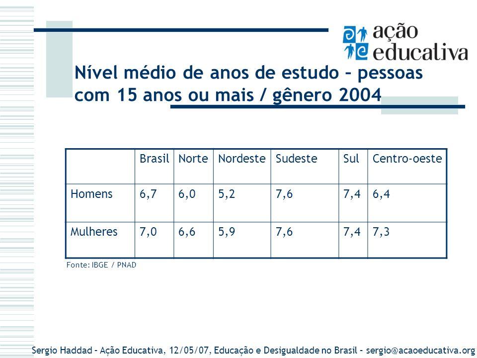 Sergio Haddad – Ação Educativa, 12/05/07, Educação e Desigualdade no Brasil – sergio@acaoeducativa.org BrasilNorteNordesteSudesteSulCentro-oeste Homen