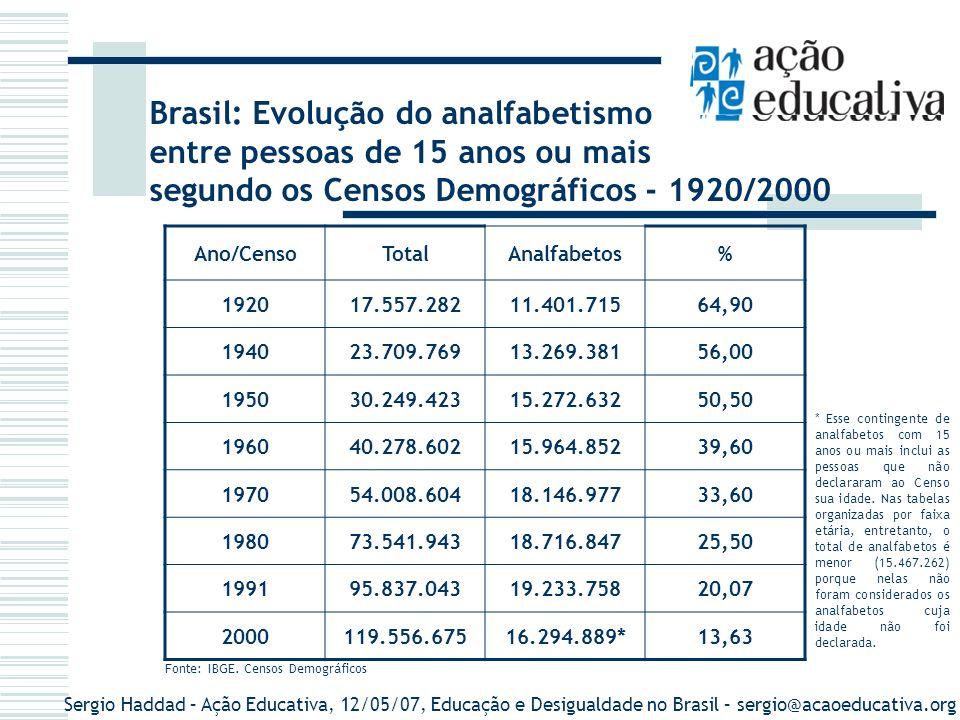 Sergio Haddad – Ação Educativa, 12/05/07, Educação e Desigualdade no Brasil – sergio@acaoeducativa.org Evolução da taxa de analfabetismo entre a população de 15 anos ou mais, segundo os censos demográficos.