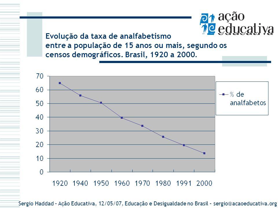 Sergio Haddad – Ação Educativa, 12/05/07, Educação e Desigualdade no Brasil – sergio@acaoeducativa.org Evolução da taxa de analfabetismo entre a popul